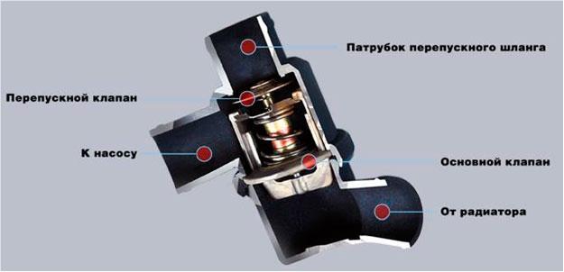 b9a88a60072cfbccf1e062c81d26df52 - Термостат ваз 2110 6 дырочный цена